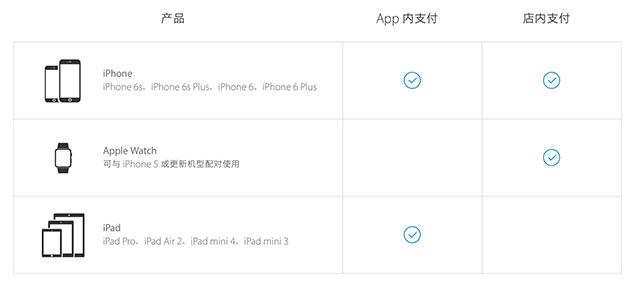 目前支持Apple Pay的设备和支付场景