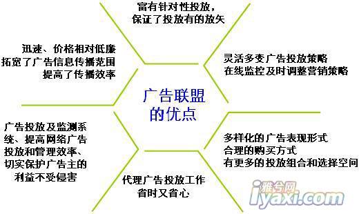 广告联盟中CPC、CPS、CPA、CPM、CPV广告有什么区别?