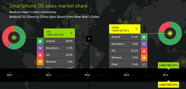 iPhone在华市场份额下滑 国产手机崛起
