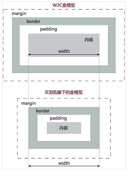 浅谈CSS3中box-sizing属性在前端布局中的应用